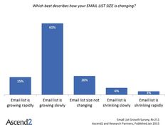 The Email List Building Nemesis: Churn Rate - GetResponse Blog - Email Marketing Tips