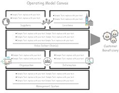Concise operating model template made by edraw max if you have no this laconic operating model canvas template suits businessman with its visual but simple style it is customizable which can be applied to business accmission Images