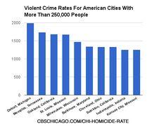 FBIs Violent Crime Statistics For Every City In America