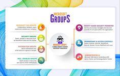 Ms Office 365, Access Control, Microsoft, Management, Success, Organization