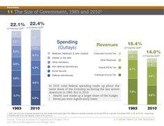The Treasury Department's Take on Where Taxes Go