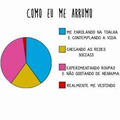 Minha vida em um gráfico