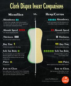 Cloth Diaper Insert Comparisons.  Microfiber vs. Hemp/Cotton