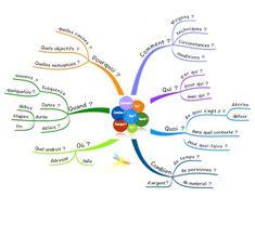 CQQCOQP pour faire le tour de la question Mind Maping, Motivation, Tour, About Me Blog, Mindfulness, Math, Projects, Coaching, Marketing