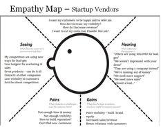 empathy map - Google 搜索
