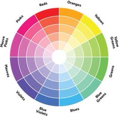 COLOUR COMBINATION There are three color schemes when working with the colour wheel: (1) Analogous colors are the ones that are next to each other. (2) Complementary colours are opposite each other on the color wheel. (3) Split Complementary scheme. Here's how this one works: start with one color. Zip across the color wheel to it's complementary color, and select the two colors next to it.