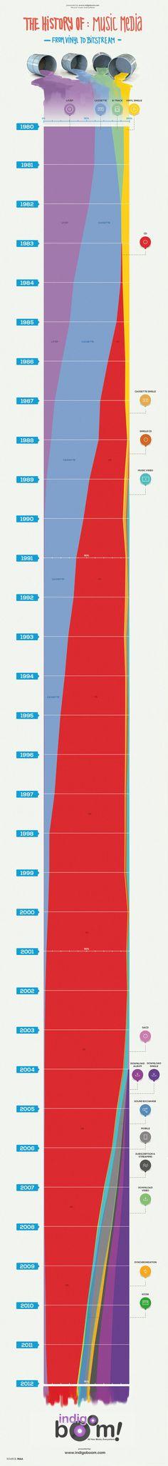 Historia de los soportes de música #infografia #infographic