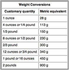 Metric Conversion Chart - Jenny Can Cook Weight Conversion, Measurement Conversion Chart, Conversion Métrique, Kitchen Measurements, Math Formulas, Useful Life Hacks, Writing Skills, Math Lessons, Tricks