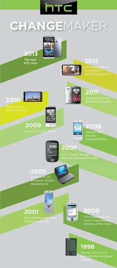 HTC History of Cell phones