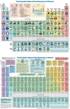 Circular periodic table maps legends pinterest periodic pictures words urtaz Images