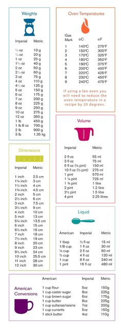 Baking measurements conversion table. by jerri