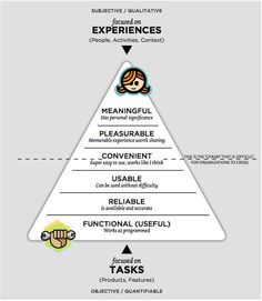User Experience Hierarchy of Needs model. Book: Seductive Interaction Design: