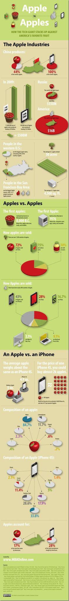 Interesting Infographic - Apple vs Apples!