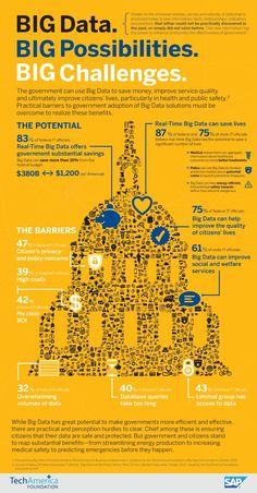 Big data, Big possibilities, Big Challenges - http://www.predictiveanalyticstoday.com/big-data-big-possibilities-big-challenges/