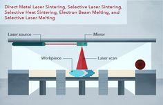 3d-printing-in-manufacturing-Direct-Metal-Laser-Sintering
