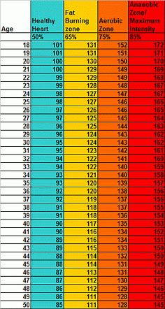 normal heart rate chart by age: Good resting heart rate chart reference table have had as low as