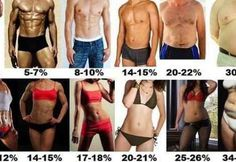How To Accurately Calculate Your Body Fat Percentage