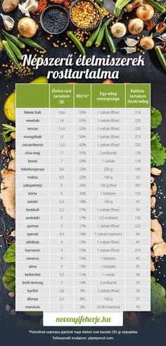 Melyik étel mennyi rostot tartalmaz? Mennyi rostot érdemes fogyasztani, és hogyan szoktasd át a szervezeted a növényi alapú étrendre? Hogyan kerüld el a megugrott rostfogyasztás miatti puffadást? Tippek és jótanácsok a cikkben! #novenyfeherje #veganprotein #zoldsegek #gyumolcsok #rost #rosttartalom #tablazat #rdi #mennyirostegezseges #emesztes #etrend #veganlife #veganétrend #novenyialapon #rostfogyasztas #puffadas #ezgáz Protein