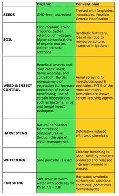 Are Tampons Poisoning my Poontang with Pesticides?! Organic cotton vs Regular Cotton.
