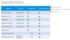 A-Tecno: Gli aggiornamenti a Windows 10