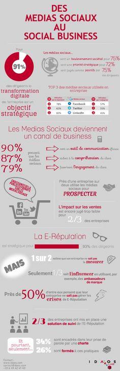 Infographie | Les réseaux sociaux : un canal de business encore mal maîtrisé  #RePin by AT Social Media Marketing - Pinterest Marketing Specialists ATSocialMedia.co.uk