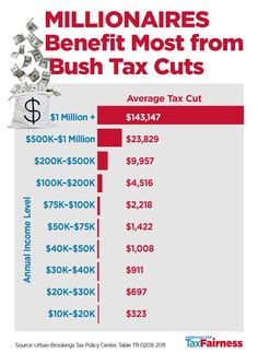 Millionaires Benefit Most from Bush Tax Cuts - yeah it was like $30 for me - would rather have that $ used for the debt