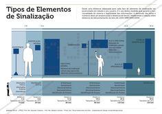 Info_Tipos de Elementos de Sinalização (Blog)