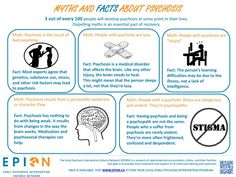 EPION: Myths and facts about psychosis. Printable infographic tip sheet. Mental Health First Aid, Mental Health Nursing, Mental Health Resources, Kids Mental Health, Mental Health Issues, Psychotic Depression, Psychiatric Nursing, Nursing Diagnosis, Spine Health