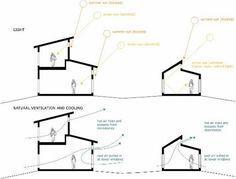 Passive Solar & Ventilation