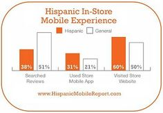 InStore Mobile Experience, What people do? #CRM #mCRM #CEM
