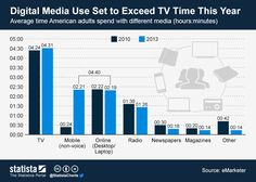 Digital Media Use Set to Exceed TV Time This Year | #eMarketer via Statista