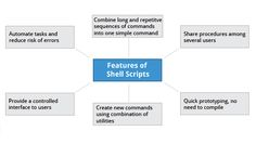 Introduction to Scripts | Chpt 15, Section 1: Features and Capabilities | LFS101x.2 Courseware | edX