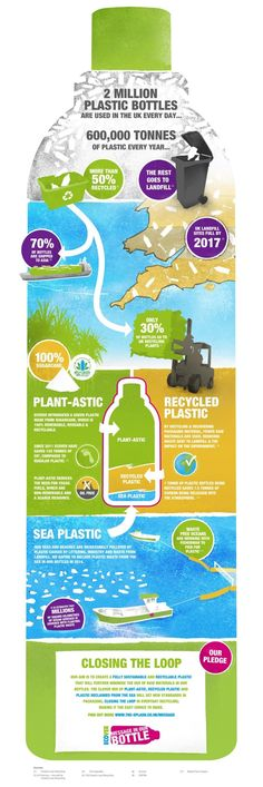Plastic Bottle Recycling & Packaging Facts Infographic