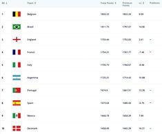 FIFA: Εντυπωσιακές μάχες και άλματα στην παγκόσμια κατάταξη - Στέλιος Μαλτεζάκης - Νέα Κρήτη Fifa, Kai, Chicken