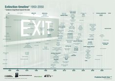 Cosas que desaparecerán hasta 2050 #infografia