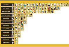Quien pone las voces de Los Simpsons? #infografia #curiosidades #simpsons