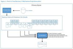 Restore Gene : Automating SQL Server Database Restores - SQLServerCentral