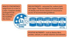 Not sure how health stars are calculated? Click through for a full break down on the positive and risk nutrients that are taken into account when assigning a star rating.