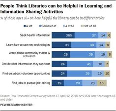 library adult programming survey