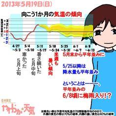 きょう(19日)の天気、「雨は夜」。日中は曇りがちながらも日差しがあるでしょう。夜は雨が降る予想。日中の気温はきのうより4~5度低く、上田市の最高気温は25度くらい。昼頃からは時おり南風が強く吹きそう。