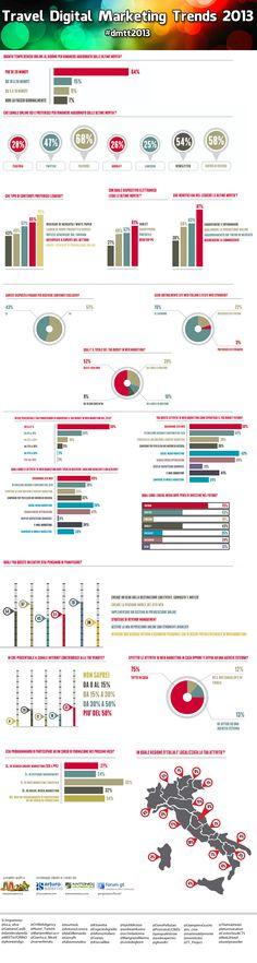 Un'interessante #infografica, frutto di un sondaggio svolto nel 2012 pubblicato su www.arturosalerno.com  a proposito dei trend per il #Travel Digital Marketing 2013