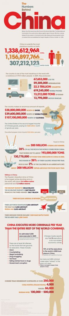 Want to learn more about China and its people? Check out these important facts and figures.
