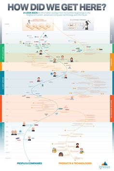 How Did We Get Here? #infographic ~ Visualistan