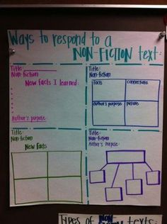 Scholastic posted this on FB. I love it's simplicity. reading centers, reading response, nonfict, graphic organizers, anchor charts, informational texts, reading journals, teacher, reading notebooks