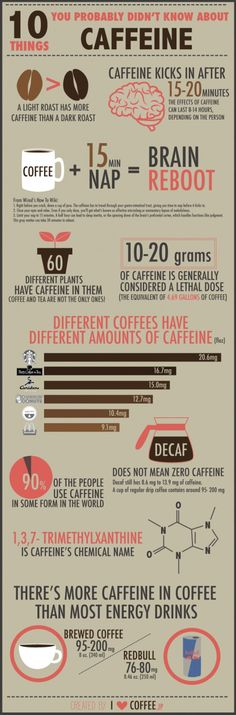 10 Things You Didn't Know About Caffein