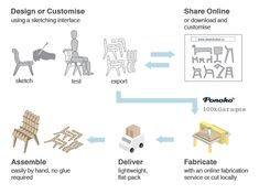 The free sketchChair software allows you to design and assemble your own furniture - Living in a shoebox
