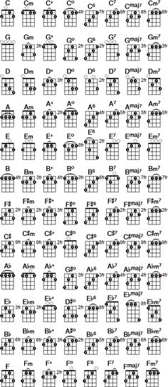 Proper Cavaquinho Chords Chart To 55 Abiding Cavaquinho Chords ChartHand Picked Cavaquinho Chords Chart Complete Ukulele Chord Chart For Standard Tuning, Cavaquinho Chords Chart… Banjo Tabs, Banjo Ukulele, Ukulele Songs, Jazz Guitar, Guitar Strings, Music Guitar, Playing Guitar, Acoustic Guitar, Bass Guitar Chords