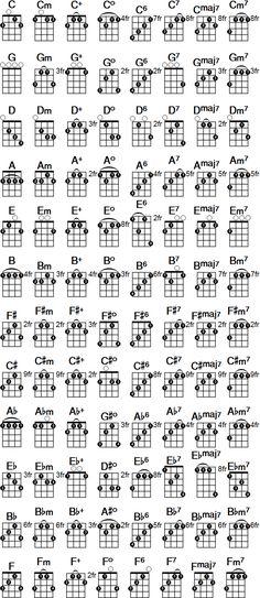 Printable banjo chord chart. Free PDF download at http://banjochords.net/chords/chart/