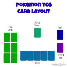 The Parents' Guide To Pokemon Cards, How and Why to Play Pokemon TCG card layout, learn how and why to play the Pokemon card game. Impress your kids when yo