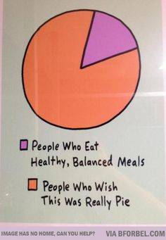 b for bel: People Who Wish this Pie Chart was Pie haha!